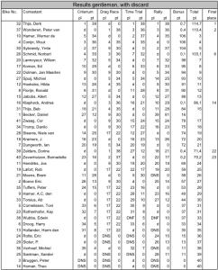 results_EC_1999_2
