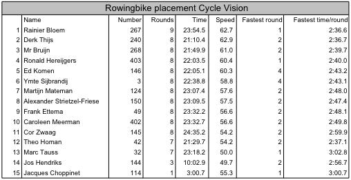 uitslagen_cyclevision_2003